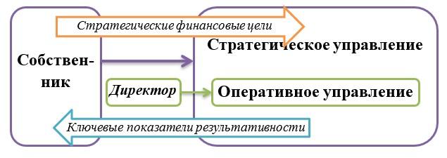 Финансовый контролинг